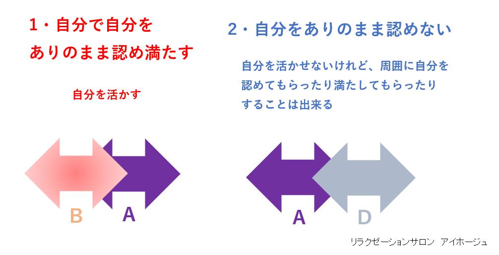 子の新しい認め方、満たし方は2通りあるの図です
