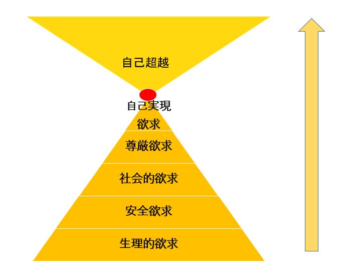 マズローの5(6)段階欲求の図