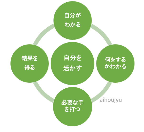 EFTタッピング 自分がわかる人の物事の対応方法 図