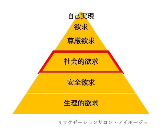 マズローの5段階欲求の図